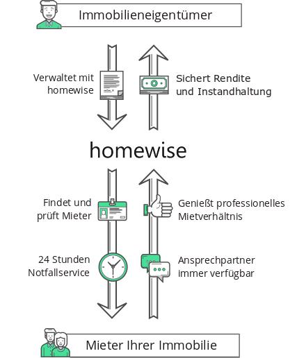 wie-funktioniert-homewise2